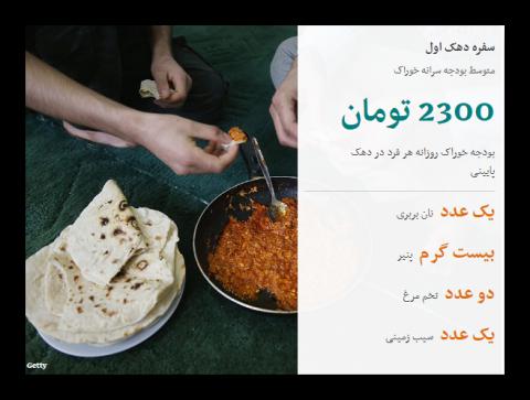 سفره ایرانیان و گوشت